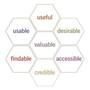 The UX Honeycomb